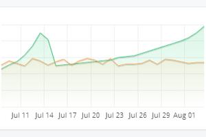 Charts & Metrics